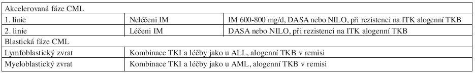 Doporučení pro léčbu pacientů s AP-CML a BP-CML