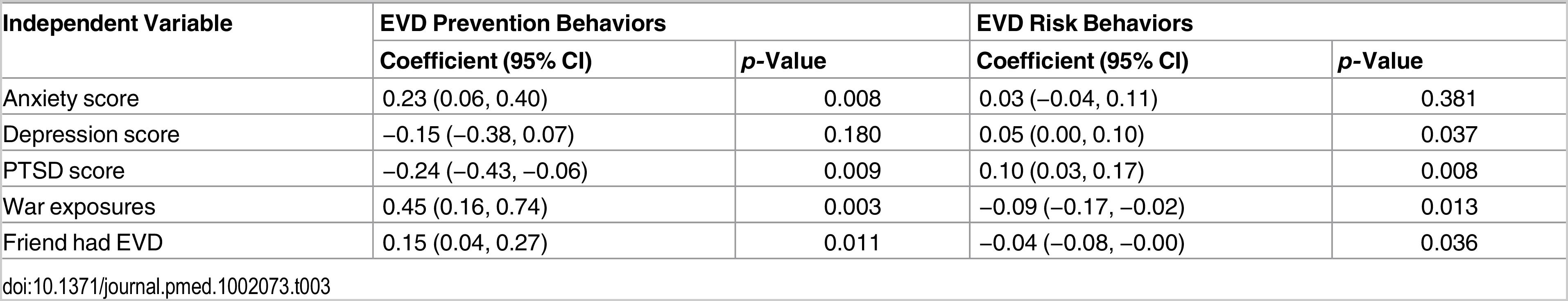 Estimated coefficients predicting EVD prevention and risk behaviors.