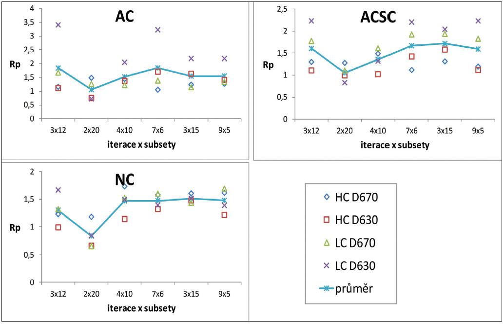 Optimalizační míra R<sub>p</sub> v závislosti na kombinaci počtu iterací a subsetů v oblasti minima pro vysoký (HC) a nízký (LC) kontrast z měření na kamerách GE Discovery 670 (D670) a GE Discovery 630 (D630) pro různé korekce při rekonstrukcích: bez korekce (NC), korekce na zeslabení (AC) a korekce na rozptyl (SC).