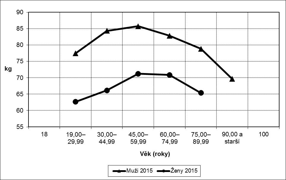 Intersexuální dimorfismus v tělesné hmotnosti (kg)