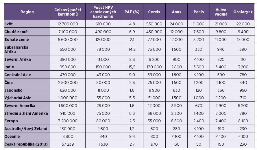 Počet karcinomů asociovaných s HPV v roce 2008 [2, 32, 33] Tab. 1. HPV-associated cancer cases in 2008 [2, 32, 33]