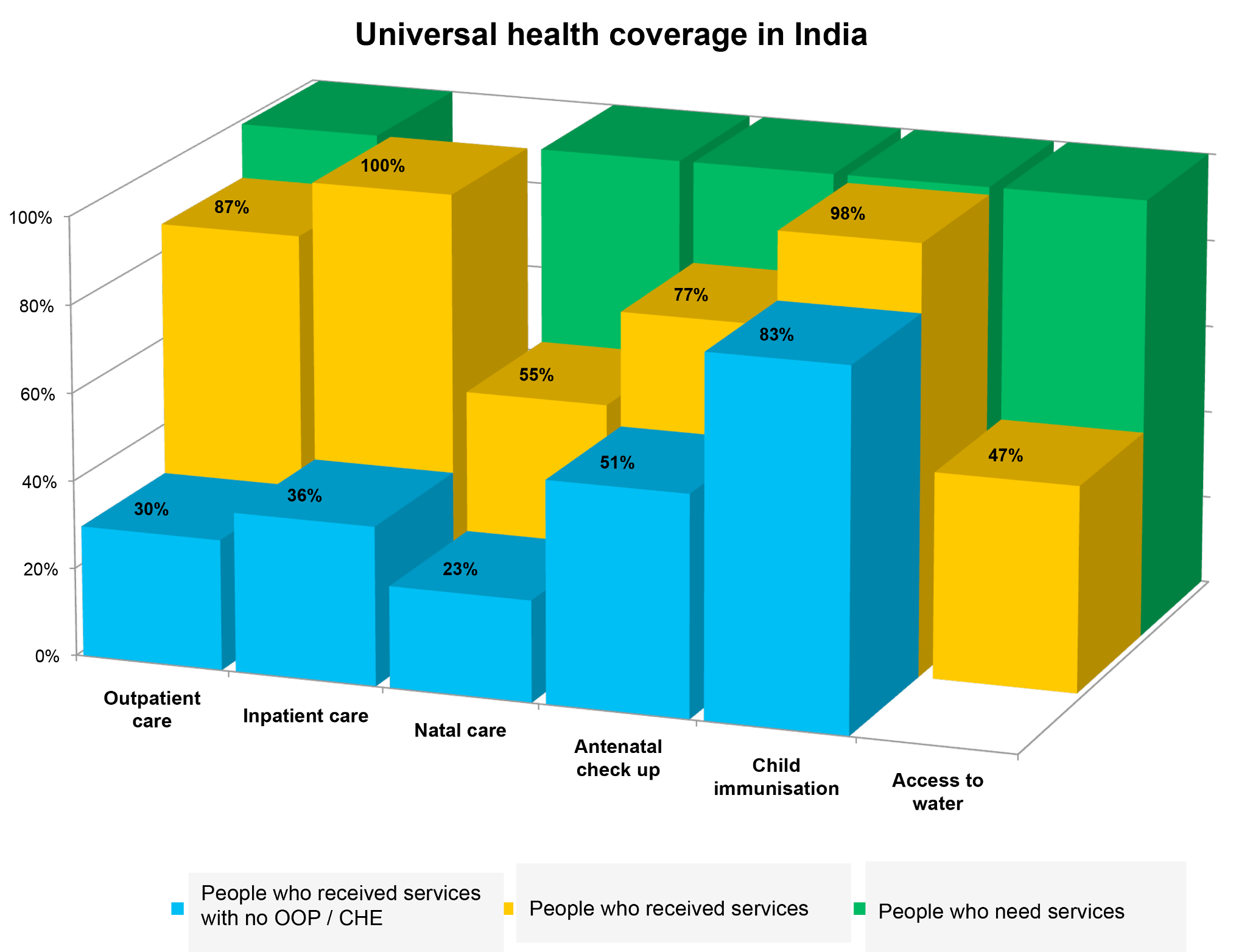Universal health coverage for selected health services in India in 2004.