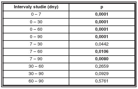 Statistické vyhodnocení změn NT ve skupině 1.Tučně zvýrazněné hodnoty jsou významné na 1% hladině významnosti.