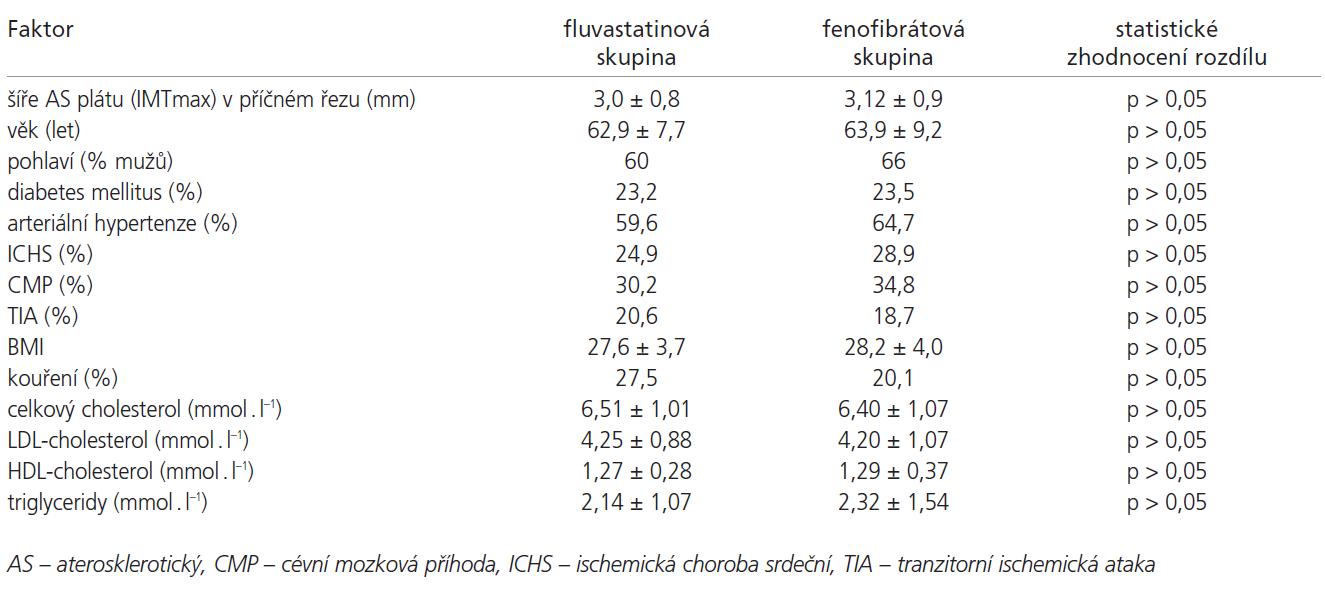 Sledované faktory v obou terapeutických skupinách.