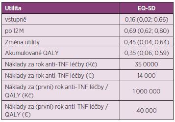 Hypotetický zisk QALY a z něj odvozený odhad přímých nákladů za první rok anti-TNF léčby při užití utility EQ-5D.