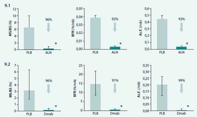 Novotvorba (MS/BS), rychlost novotvorby (BFR) a aktivační frekvence (Ac.F) trámčité kosti u žen s postmenopauzální osteoporózou po 3 letech užívání alendronátu (9.1) nebo denosumabu (9.2) v porovnání s hodnotami ukazatelů novotvorby při podávání placeba. Upraveno podle [62,63]