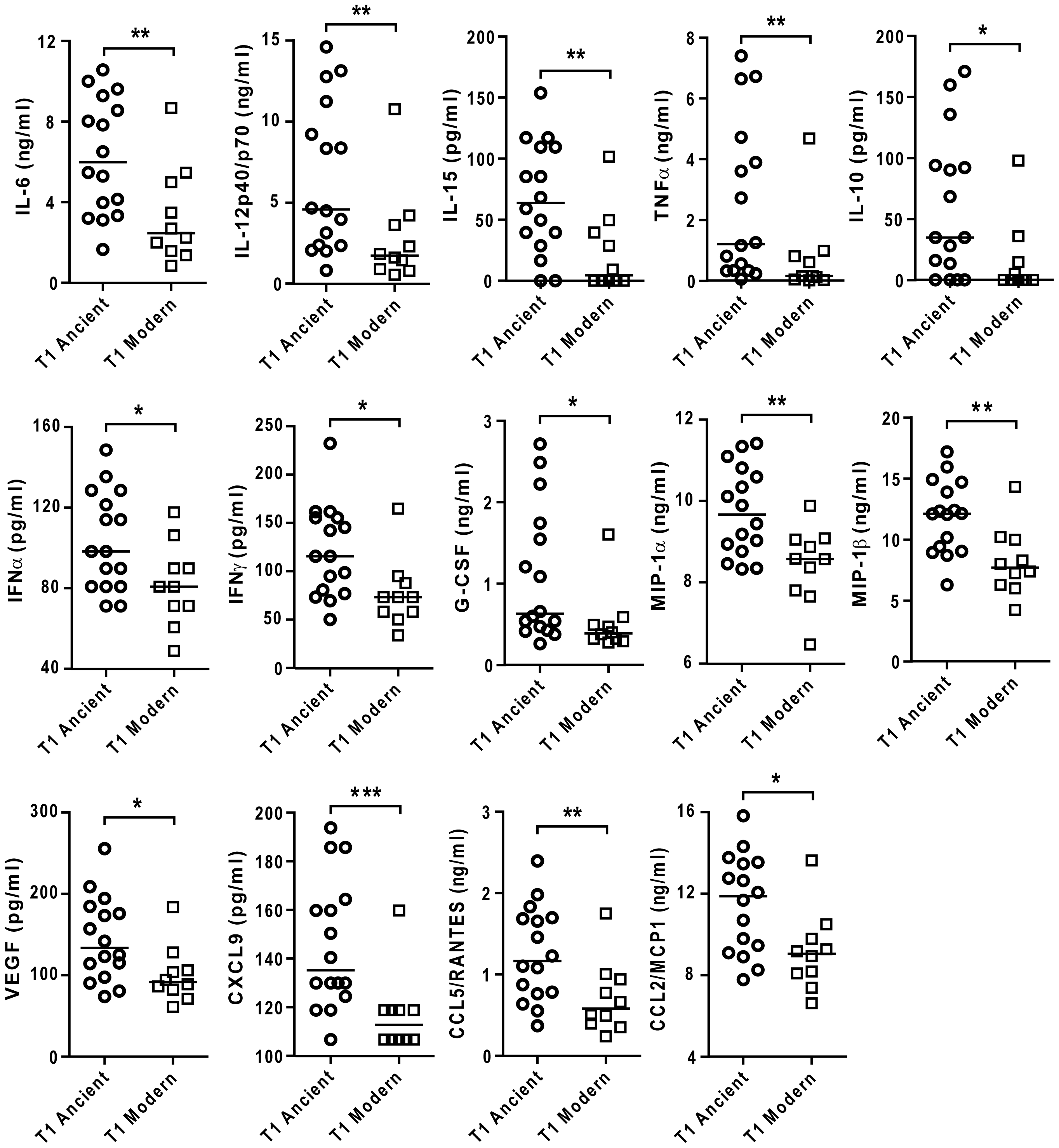 Strains from the modern lineages of <i>M. tuberculosis</i> complex induce lower levels of pro-inflammatory cytokines and chemokines.
