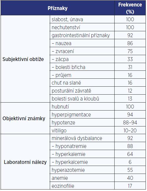Klinické příznaky chronické primární adrenokortikální insuficience