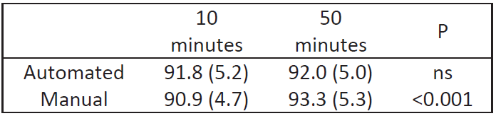 Comparison of SpO<sub>2</sub> during the two periods (transition and balance) during manual and automated FiO<sub>2</sub> control.