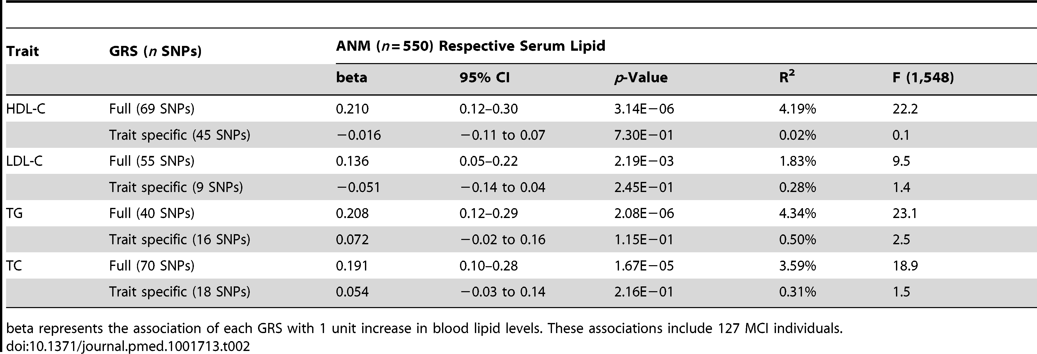 Association of the four full and trait specific GRSs with the respective serum levels in participants of the ANM cohort.