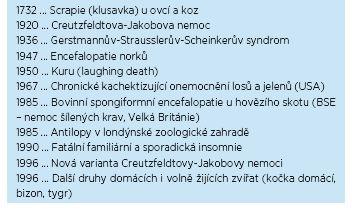 Historie objevů prionových chorob zvířat a lidí podle: Matěj et al., 2007(3)