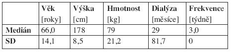 Základní matematicko-statistické charakteristiky sledovaného souboru - muži (N = 25) – vybrané antropometrické parametry a údaje o HD léčbě.