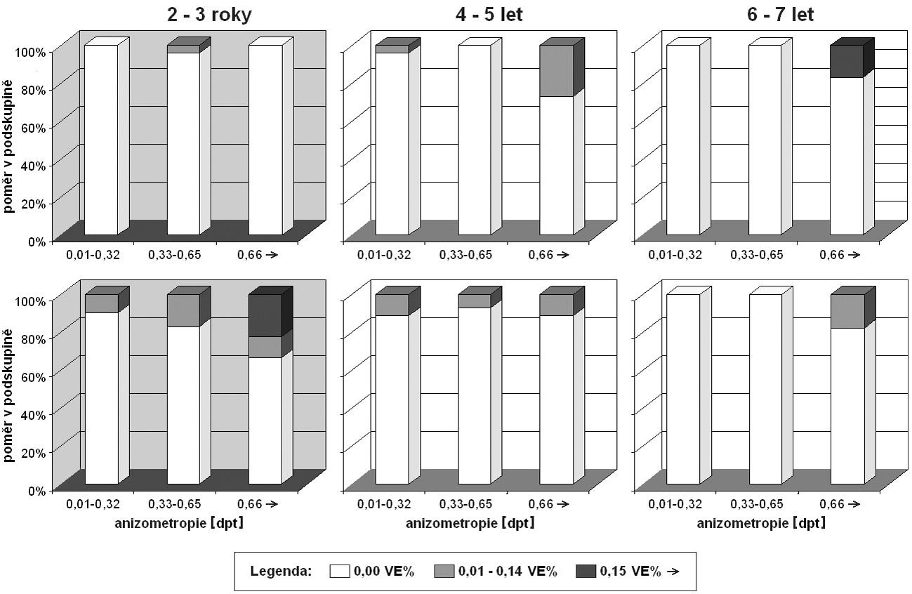 Funkční dopad anizometropie na rozdíl centrálního vizu (VE%), horní trojice grafů: soubor SC podle věku, dolní trojice grafů: soubor PLDD podle věku, signifikantní rozdíl souboru SC a PLDD: šedé pozadí grafů