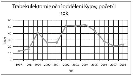 Počet trabekulektomií za rok prováděné na očním oddělení Nemocnice Kyjov