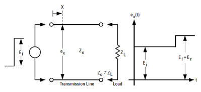 Fig. 2 Voltage vs. time at a particular point on a mismatched transmission line driven with a step of height Ei [2]