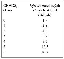 Výskyt mozkových cévních příhod podle CHADS<sub>2</sub> skóre [6].
