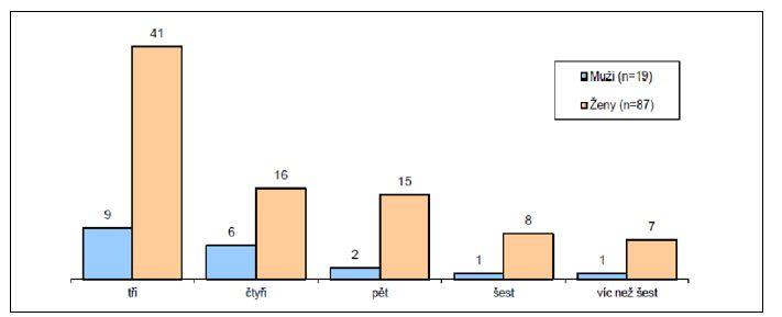 Počty nemocných v kohortách podle počtu atak IMC před zařazením do studie Graph 2. The numbers of patients in the cohorts according to the number of UTI attacks prior to study enrolment