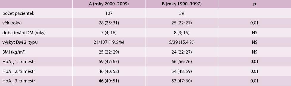 Charakteristika těhotných žen s diabetes mellitus (DM) 1. a 2. typu
