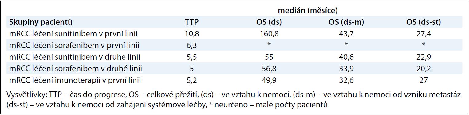 Výsledky TT P a OS u vybraných podskupin pacientů.