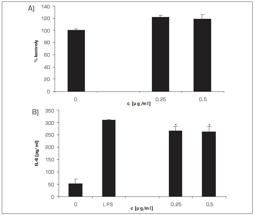 Vliv MCE na expresi IL-6 v lidských gingiválních fibroblastech stimulovanou LPS
