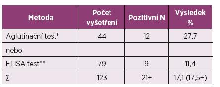 Protilátky <em>Y. enterocolitica</em> v séru z revmatologické indikace (II. interní GE klinika FN Hradec Králové: 9. 5. 2012 – 9. 5. 2017).