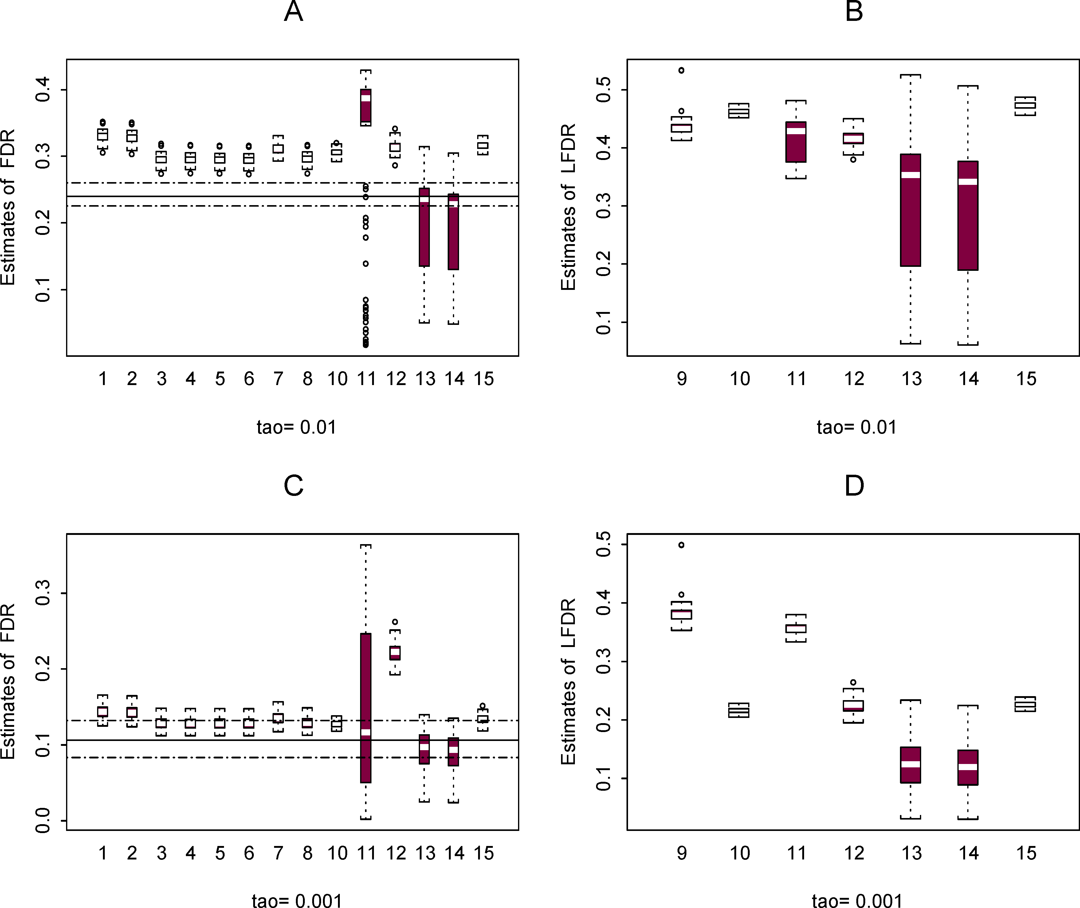 Plots of estimated <i>FDR</i> (A and C) and <i>LFDR</i> (B and D) using the 15 methods in 100 plasmodes from data set 2 for the case where π<sub>0</sub>=0.9.