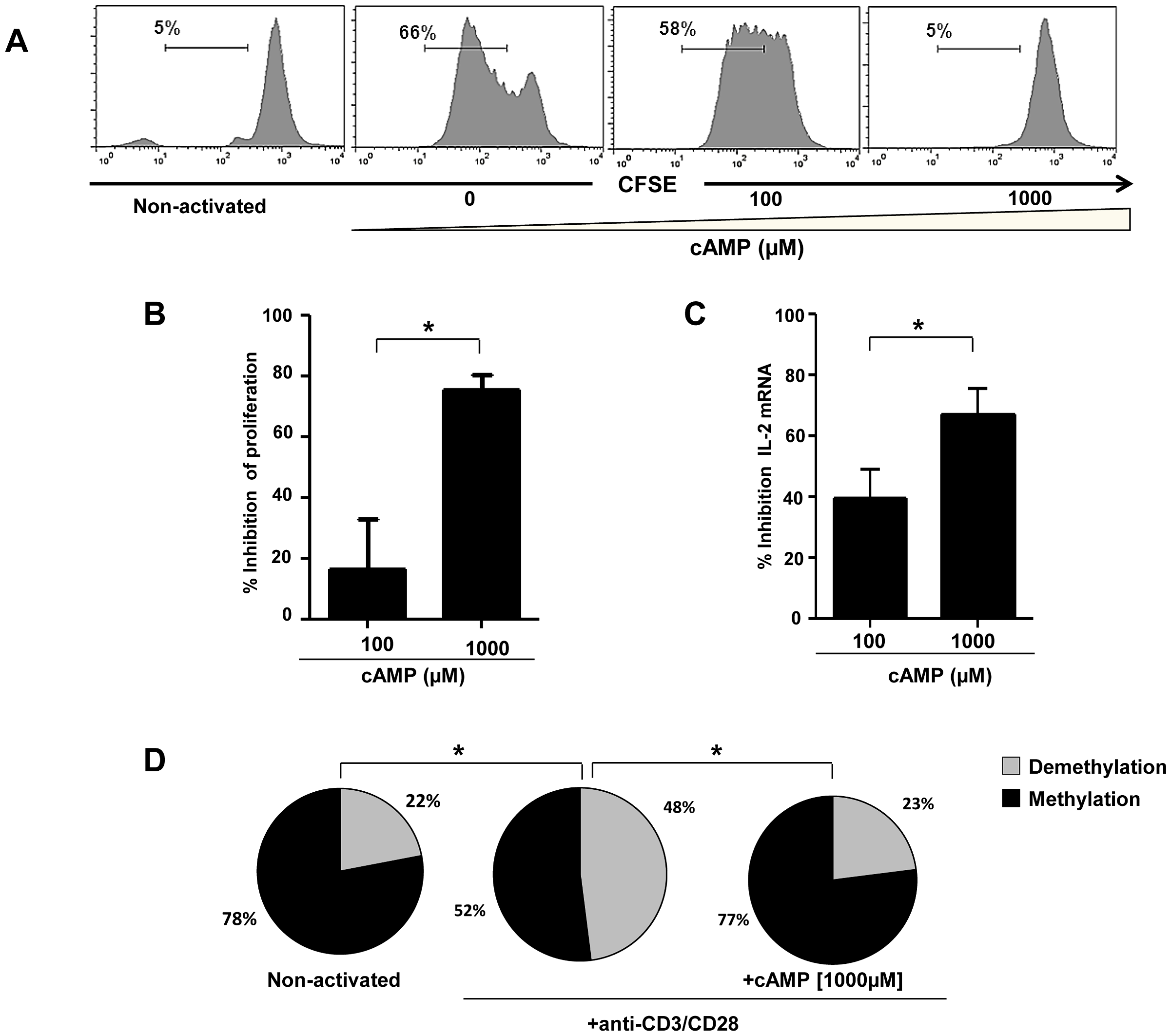 Inhibition of anti-CD3/CD28 mAbs stimulated naive CD4+ T cell proliferation and IL-2 production by cAMP.