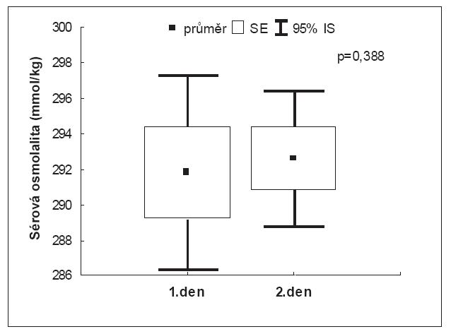 Měřená sérová osmolalita v den měření NT-proBNP (1. den) a za 24 hodin (2. den)
