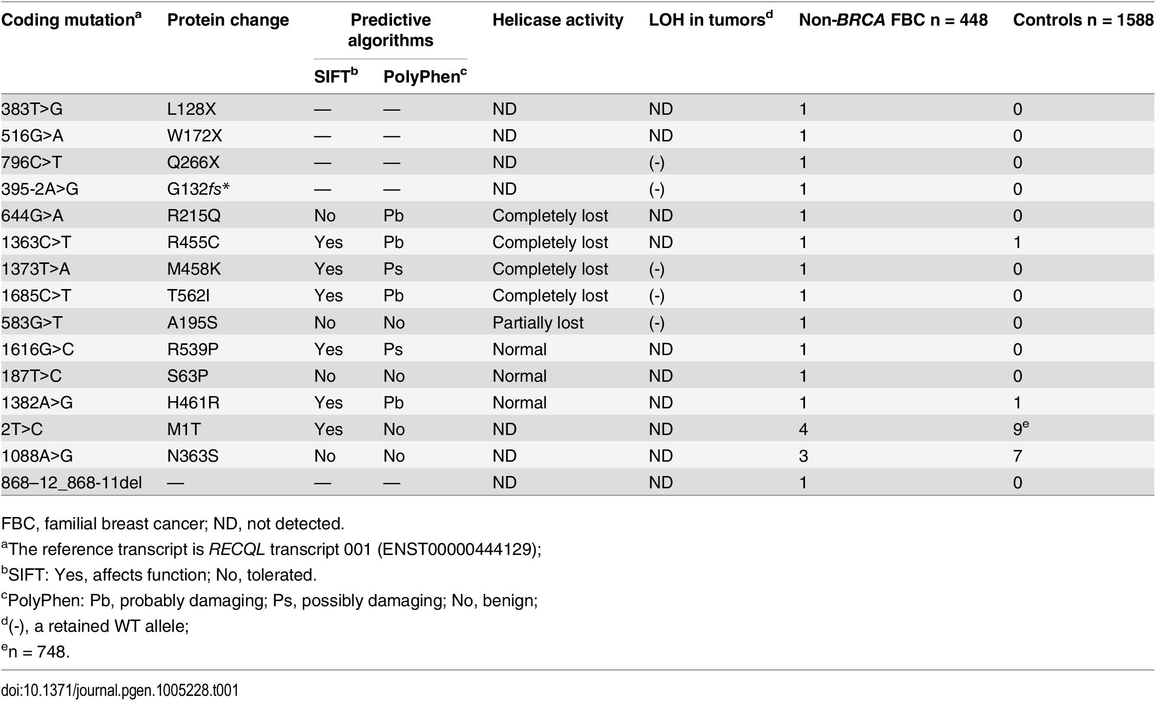 Mutations in <i>RECQL</i> gene identified in the 448 <i>BRCA1/2</i>-negative familial breast cancer patients.