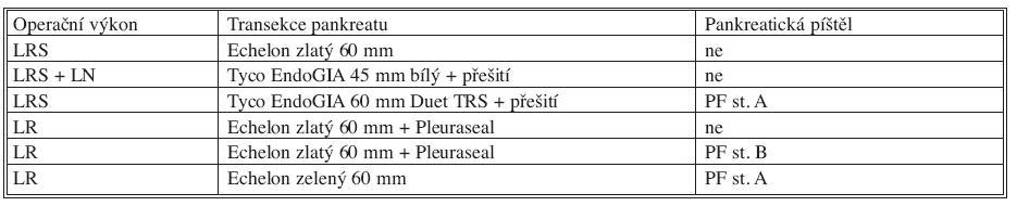 Souhrnné výsledky klinické části studie Tab. 2. Summarized results of the clinical part of the study