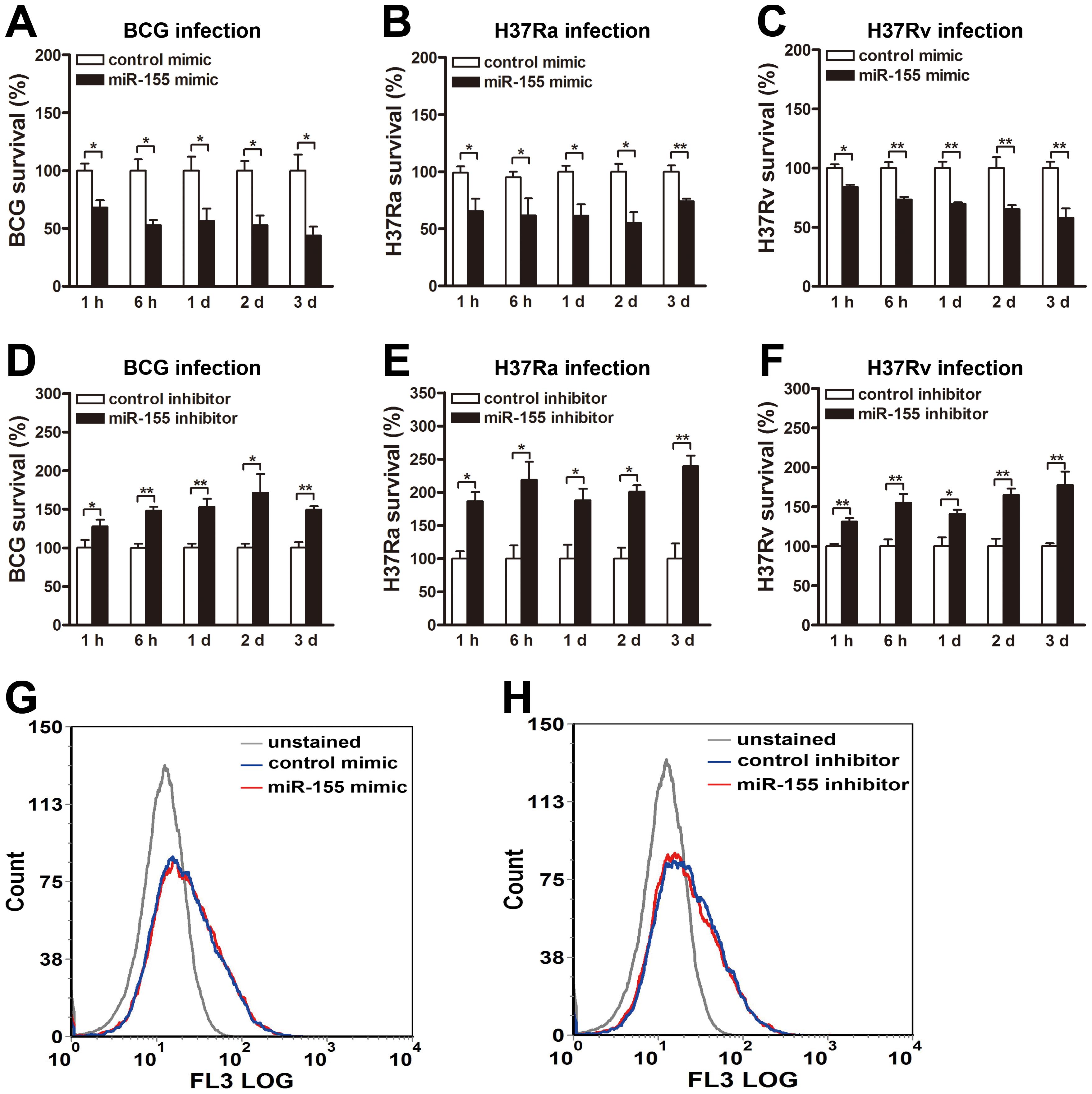 miR-155 decreases mycobacterial survival in macrophages.