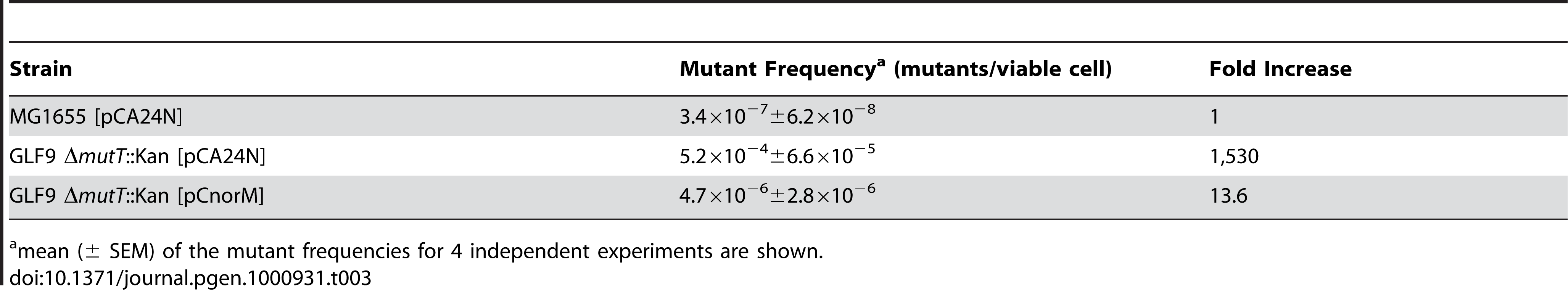 Spontaneous Valine<sup>R</sup> mutant frequencies.