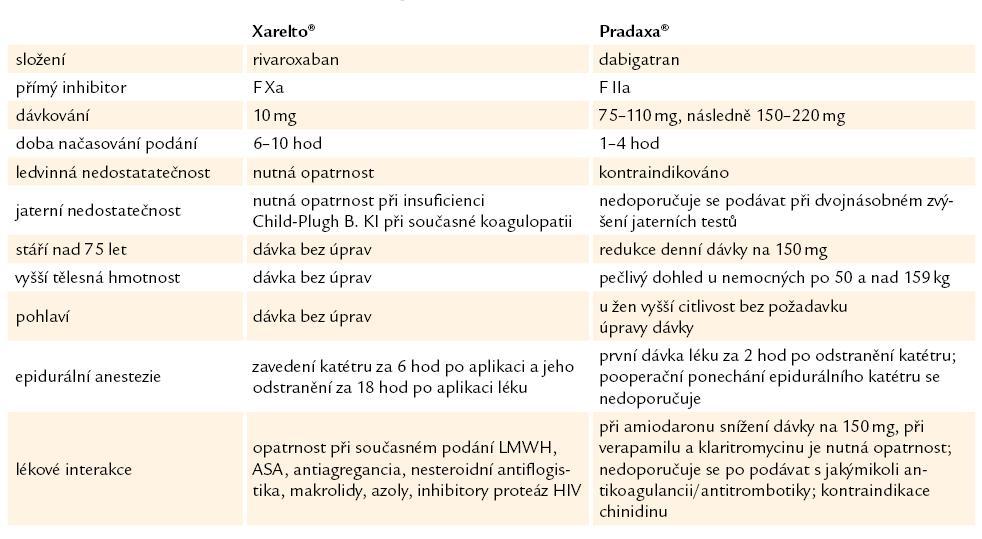 Srovnání rovarixabanu (Xarelto®) a dabigatranu (Pradaxa®).