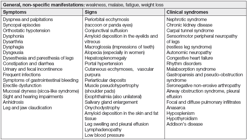 Clinical manifestations of systemic amyloidosis [4, 6, 15]