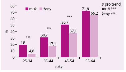 Prevalence hypertenze podle věkových skupin a pohlaví v české populaci v letech 2006–2009