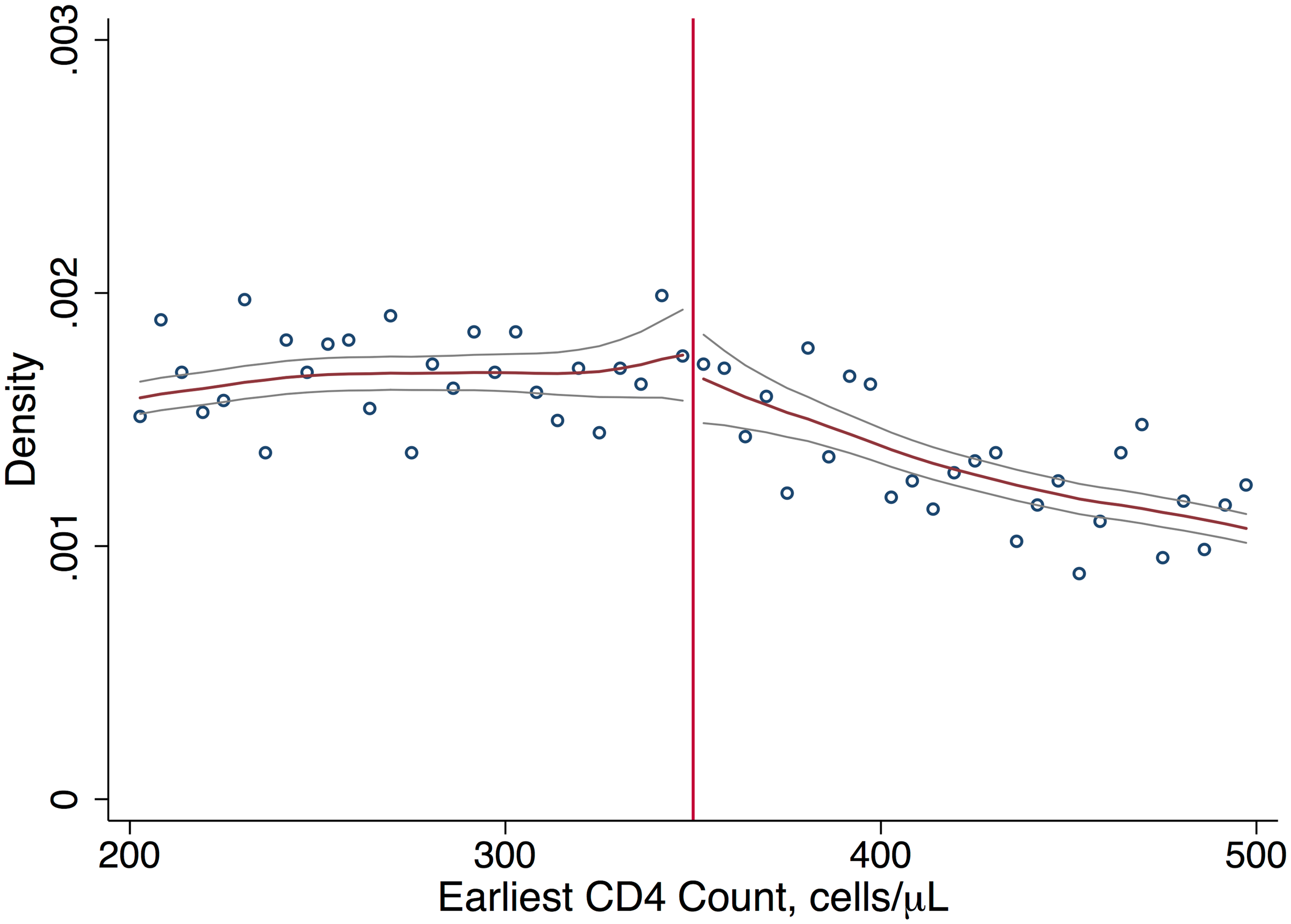 Density of first CD4 counts.