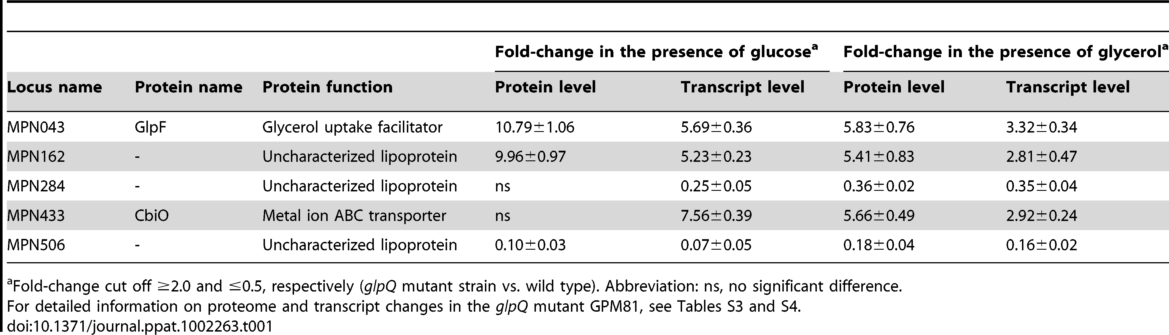 Proteins with GlpQ-dependent expression pattern.
