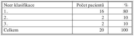 Výsledky léčby – Neer klasifikace Tab. 3. Treatment outcomes – Neer classification