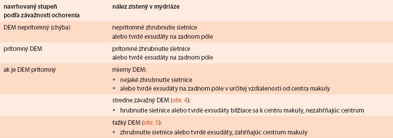 Navrhovaná medzinárodná klasifikácia diabetického edému makuly podľa závažnosti nálezu (obr. 4, obr. 5)