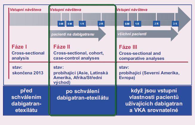 Design registru GLORIA-AF.