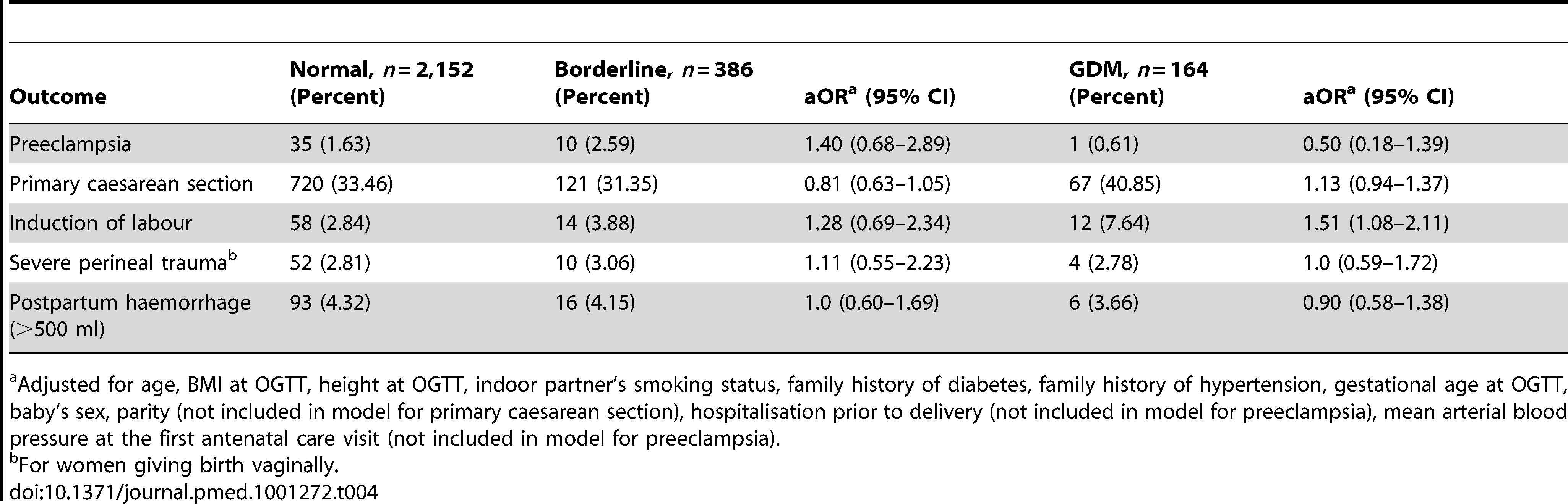 Maternal outcomes comparing normal (referent) group to borderline and GDM groups.