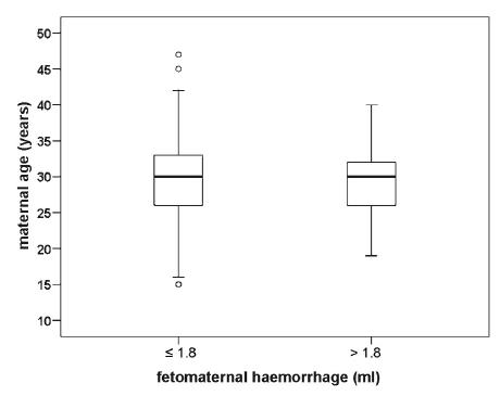 Vliv věku rodičky na objem fetomaternální hemoragie po normálním vaginálním porodu