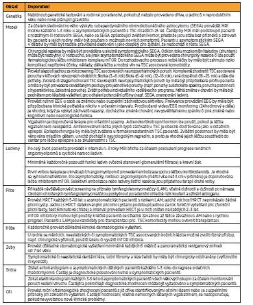 Doporučení klinické péče pro pacienty s již diagnostikovanou definitivní či možnou TSC