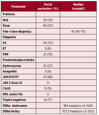 Charakteristika súboru pacientov liečených IFN-α