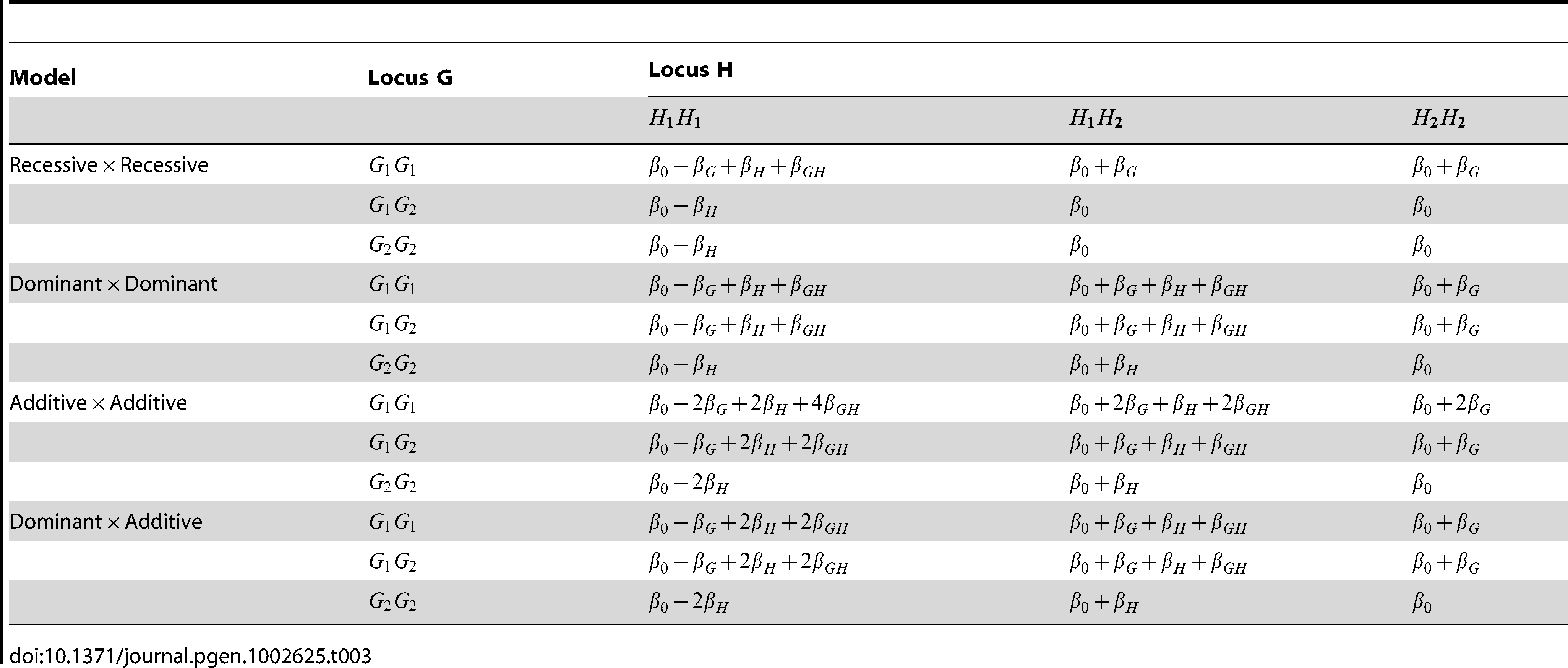 Structure of log odds  in disease models used for simulation study.