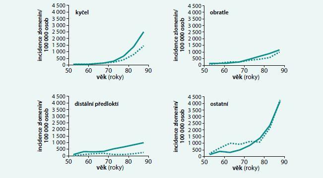 Změny incidence nízkotraumatických zlomenin s věkem u českých žen (plná křivka ) a mužů (přerušovaná křivka). Upraveno podle [5]