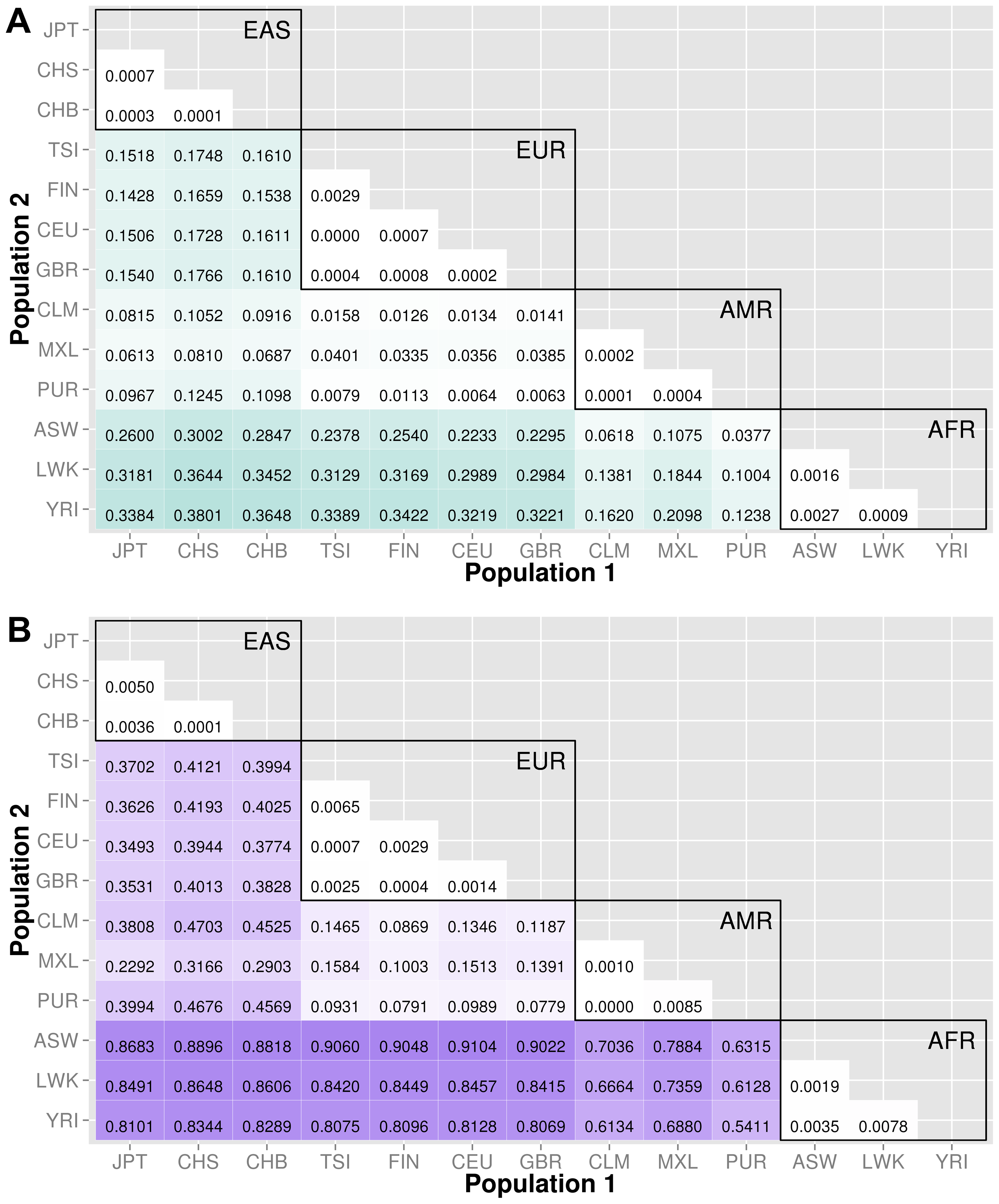 Proportion of significantly different bins in A) ORegAnno regulatory and B) pathway feature analysis.