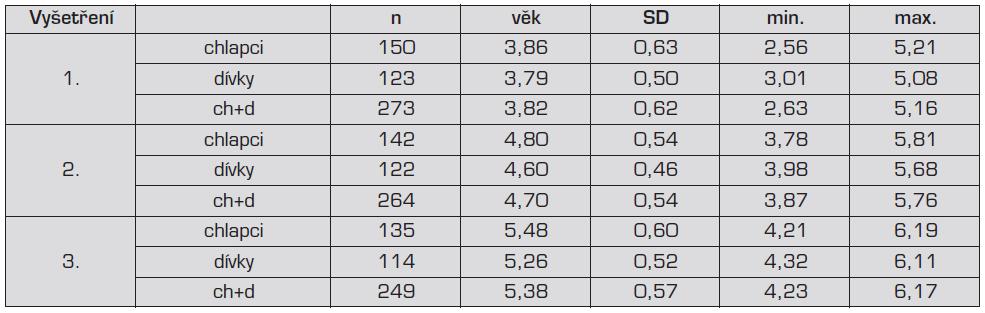 Věk dětí v longitudinální studii