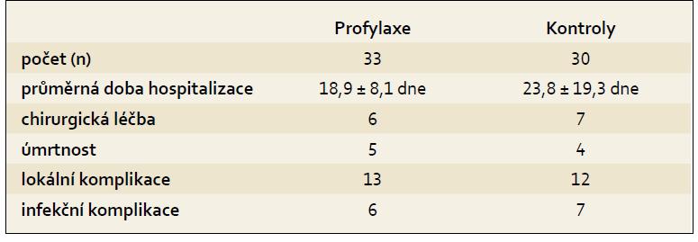 Profylaxe infekce u akutní pankreatitídy ciprofloxacinem a metronidazolem. Tab. 2. Infection prophylaxis in patients with acute pancreatitis using ciprofloxacin and metronidazole.