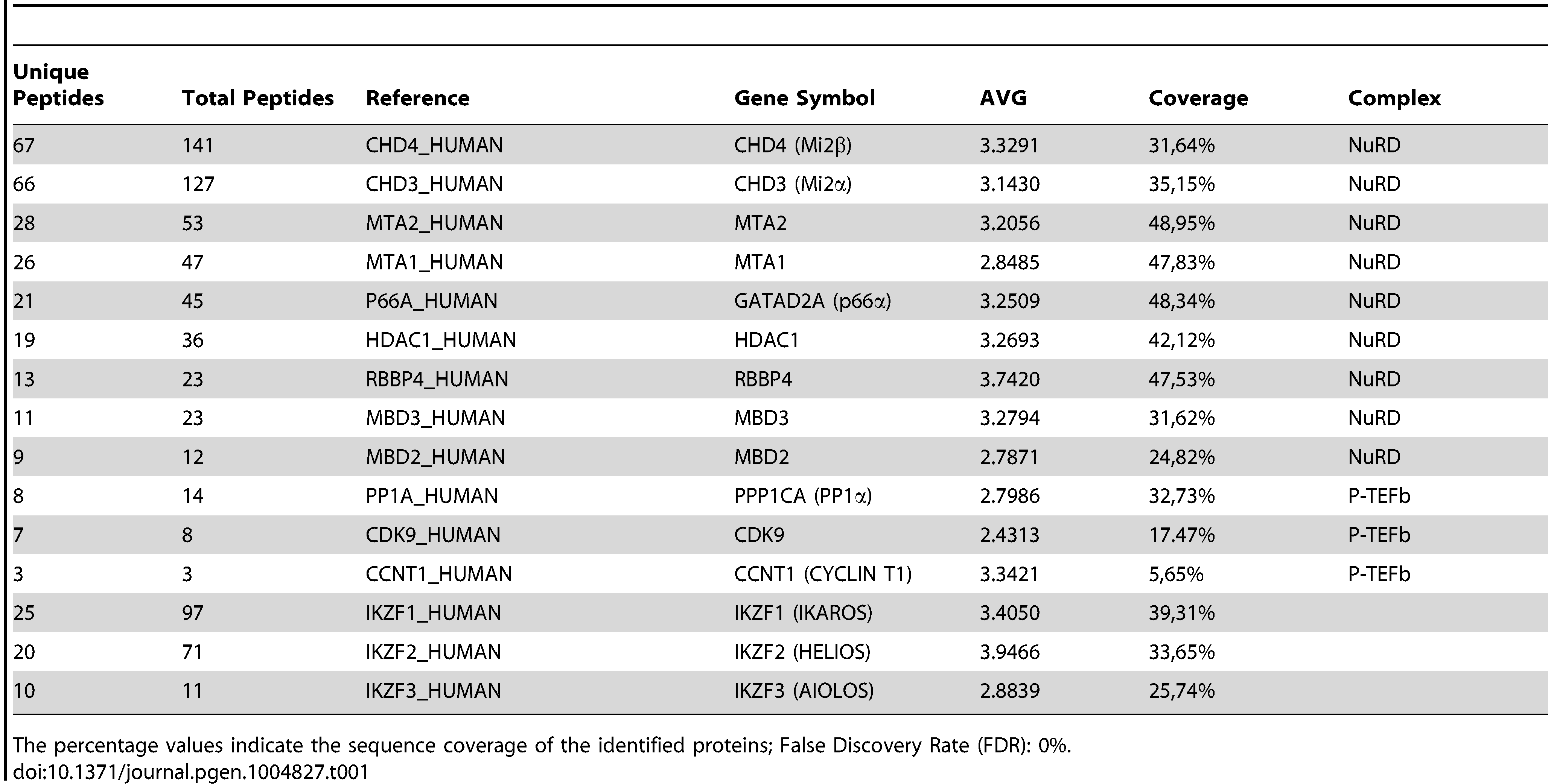 Immunoaffinity purification of Flag-HA-IKAROS complexes from Jurkat cells and their identification by LC-MS/MS analysis.